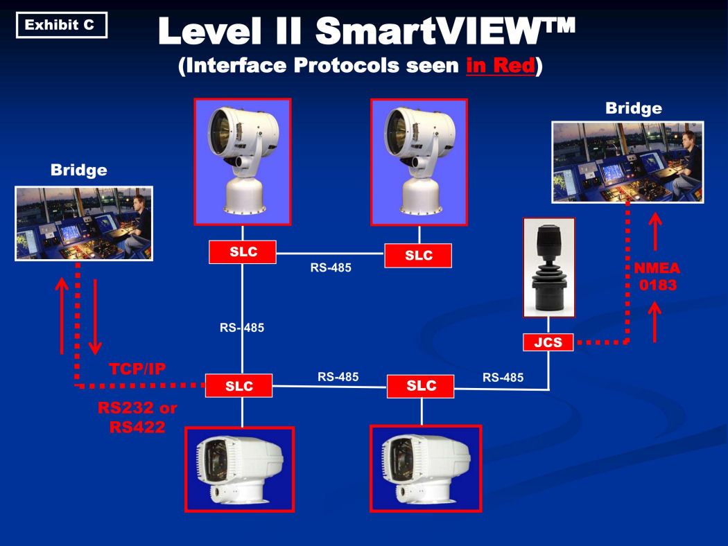 Level II SmartVIEW